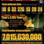 Riscul de a fi victima unui atac terorist cand zbori cu avionul