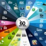 Ce se intampla in 60 de secunde prin Internet