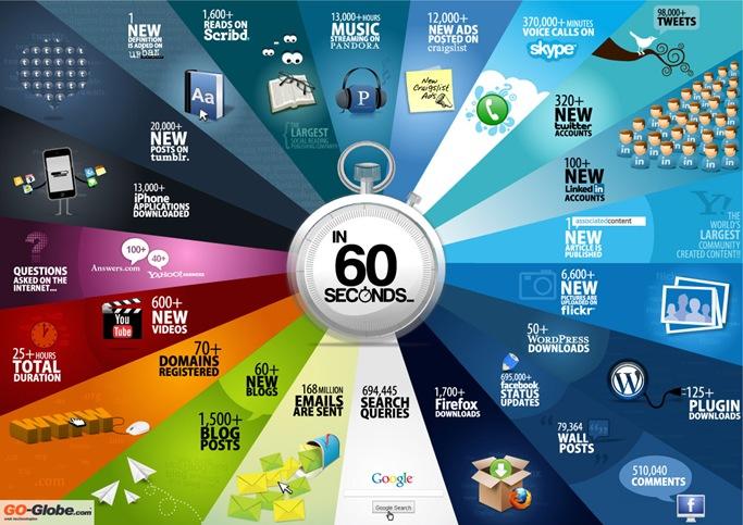 60 de secunde in internet
